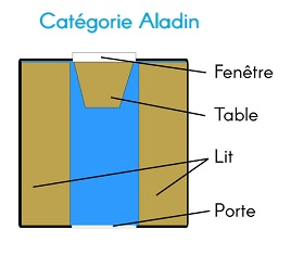Plan Categorie Aladin