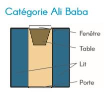 Categorie II Alibaba